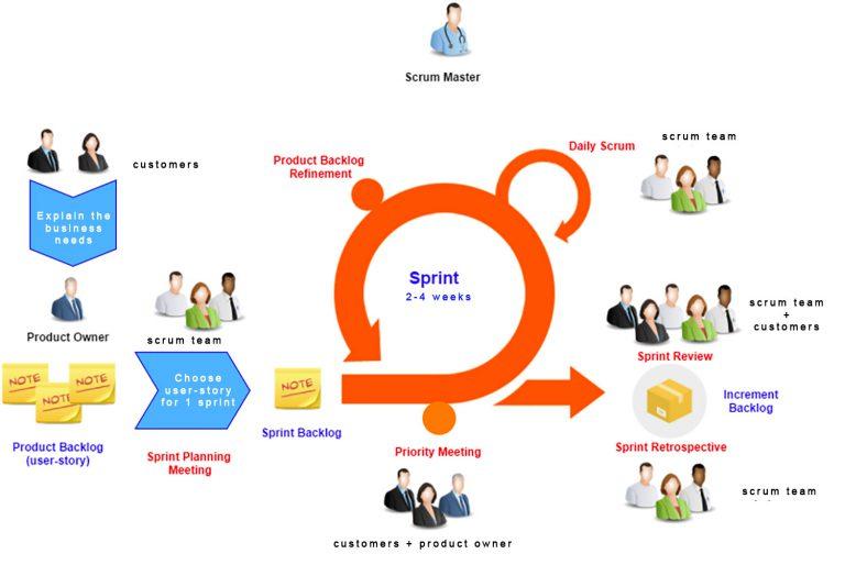 sprint-scrum